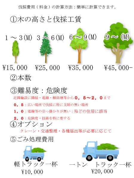 伐採費用(料金)
